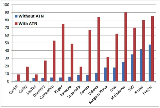 Transit mode share with and without ATN Source: Studies in named cities