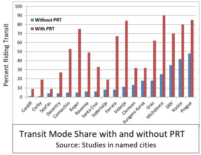 20191013 PRT Transit Mode Share