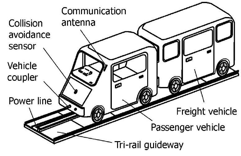 Autoway PRT System